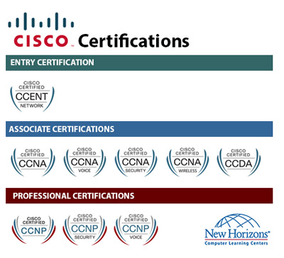 CISCO Certification Paths at New Horizons Wilkes-Barre/Scranton